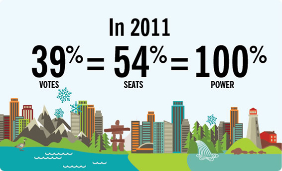 in 2011, 39% vote = 54% seats = 100% Power (from fairvote.ca)
